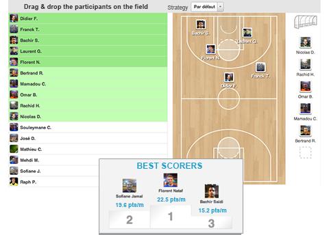 Alineaciones de equipo y estadísticas apropiadas para el baloncesto