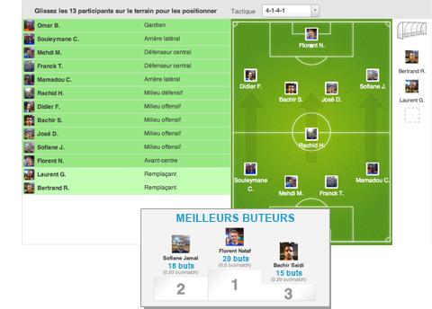 Pour le football, des compositions d'équipes et des statistiques adaptées