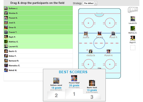 Specific formations and statistics for ice hockey